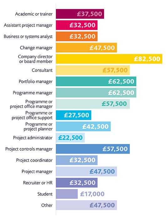 Customer project manager average salary uk
