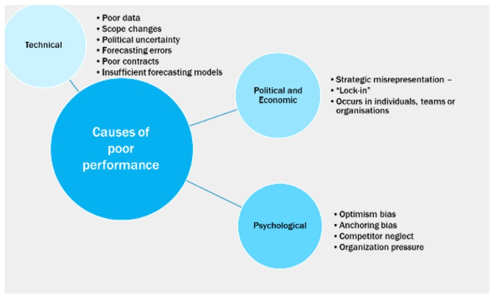 Reasons for the poor performance of ipo