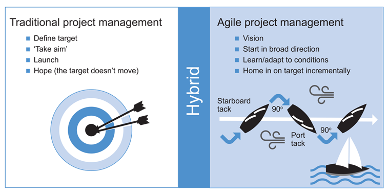What is agile project management?   APM