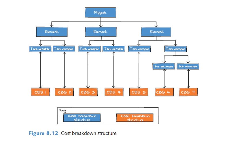 cost breakdown structure - project cost planning and control
