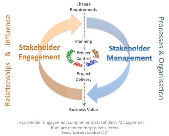 Stakeholder Engagement Apm